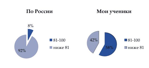 статистика ЕГЭ по обществознанию